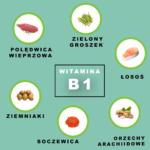 Naturalne źródła tiaminy (wit. B1)