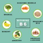 Witamina B6- źródła